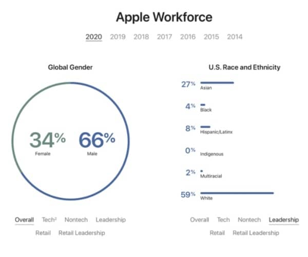 apple donnees diversite effectifs