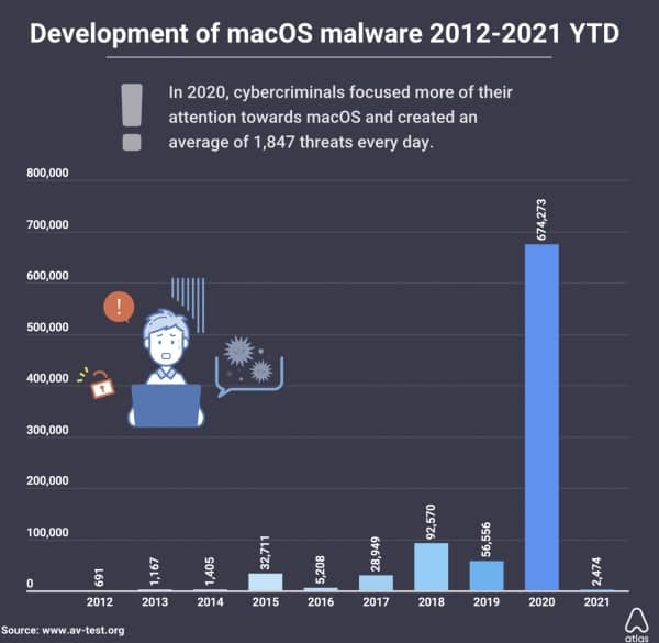 malwares macOS 2020