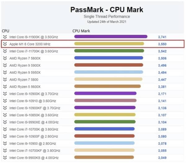 Benchmarks, puce m1, Intel, AMD