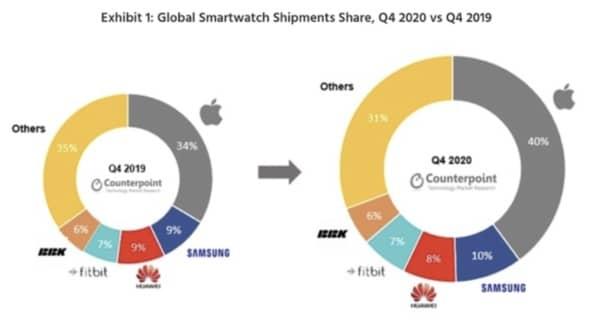 smartwatch, T4 2020, Apple Watch