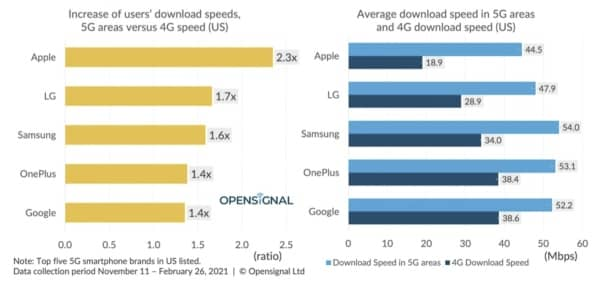 Test 5G, iPhone 12, smartphones 5G