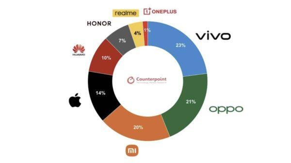 ventes iPhone, Chine