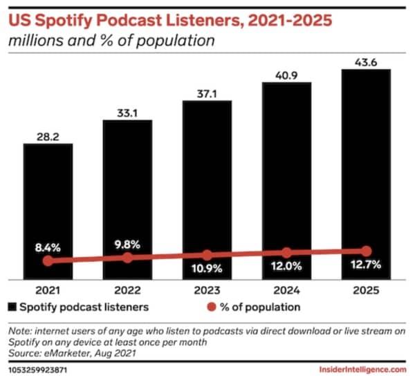 Spotify, Apple Podcasts