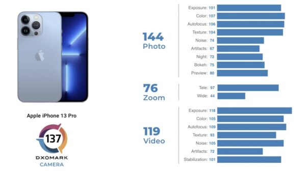dxomark appareil photo iphone 13 pro