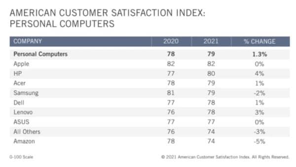 Apple, satisfaction client